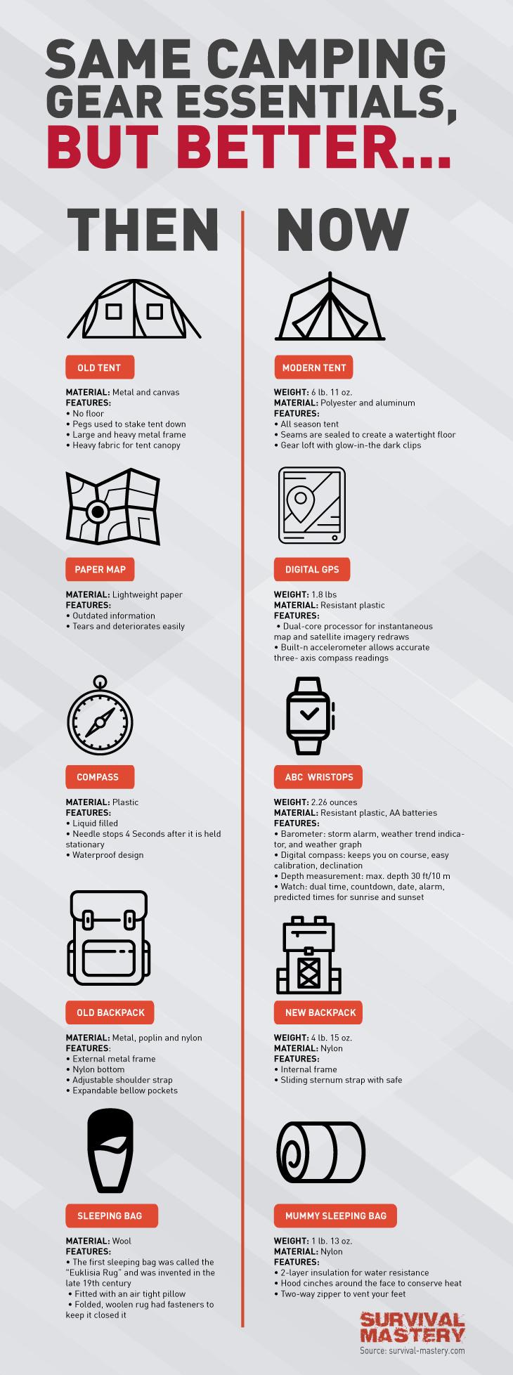 Camping essentials infographic