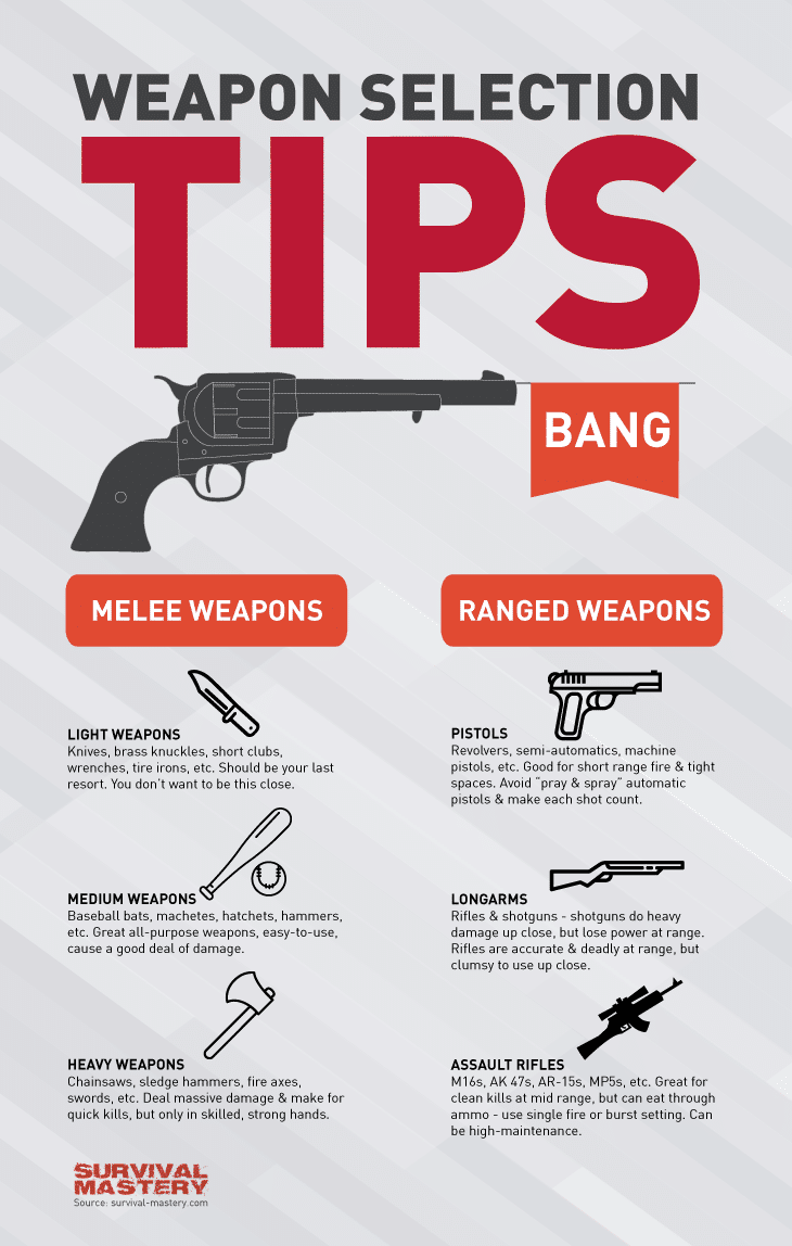 Weapon selection infographic