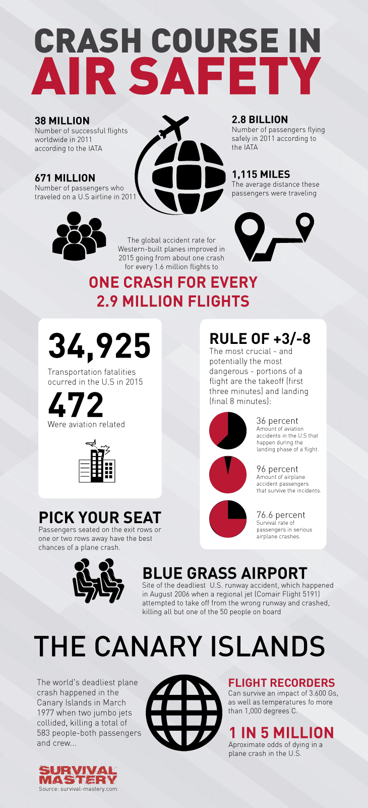 Crash course infographic