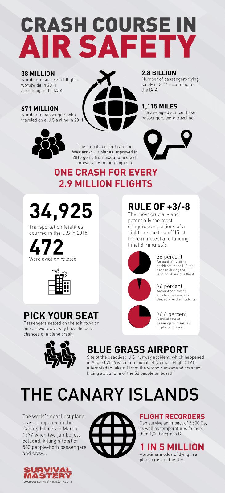 Crash course infographic