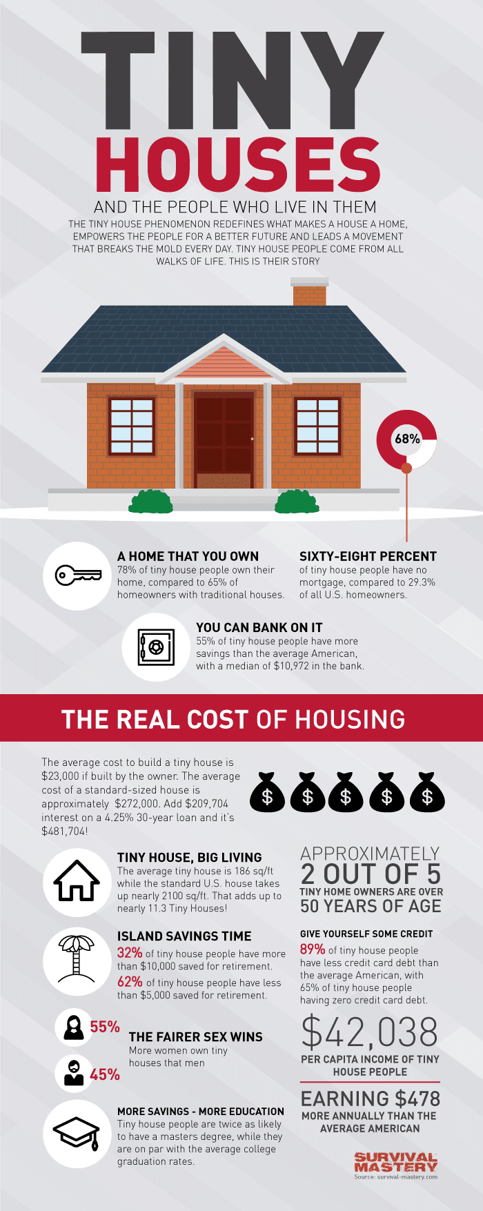 Tiny houses infographic