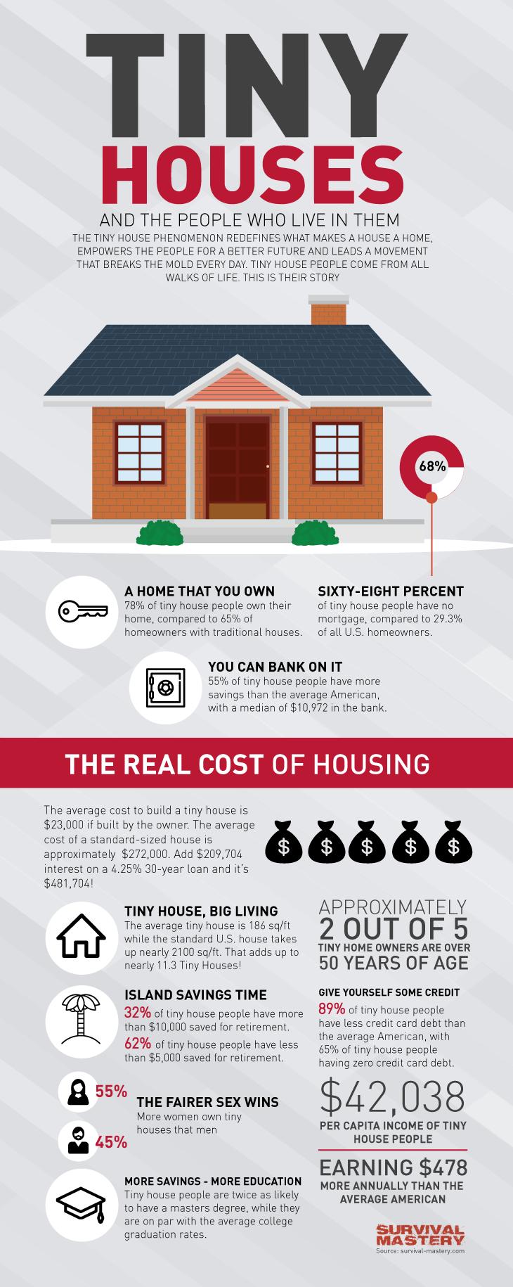 Tiny houses infographic
