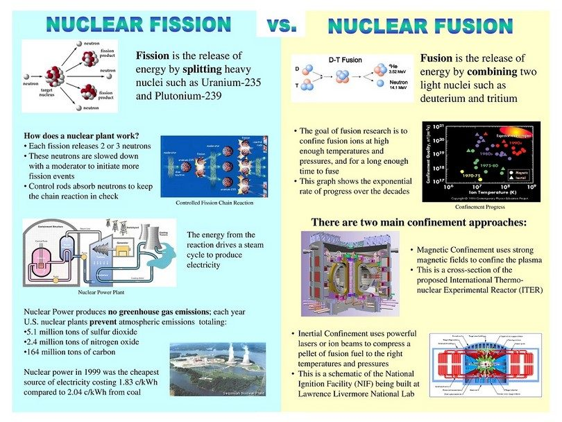 Nuclear fission vs fusion