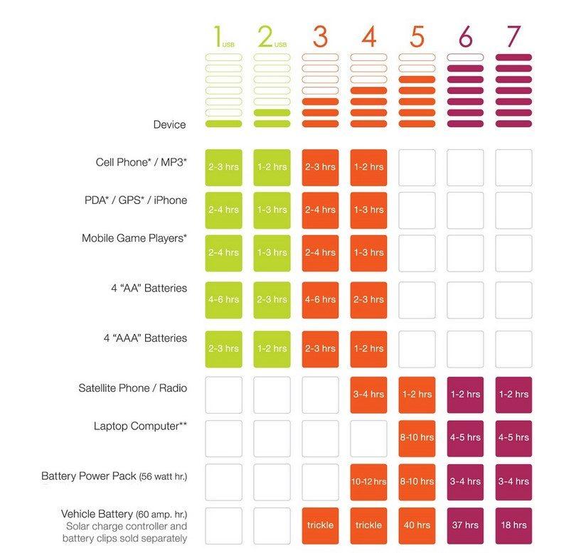 Sunlinq portable solar panel 12V 12W chart
