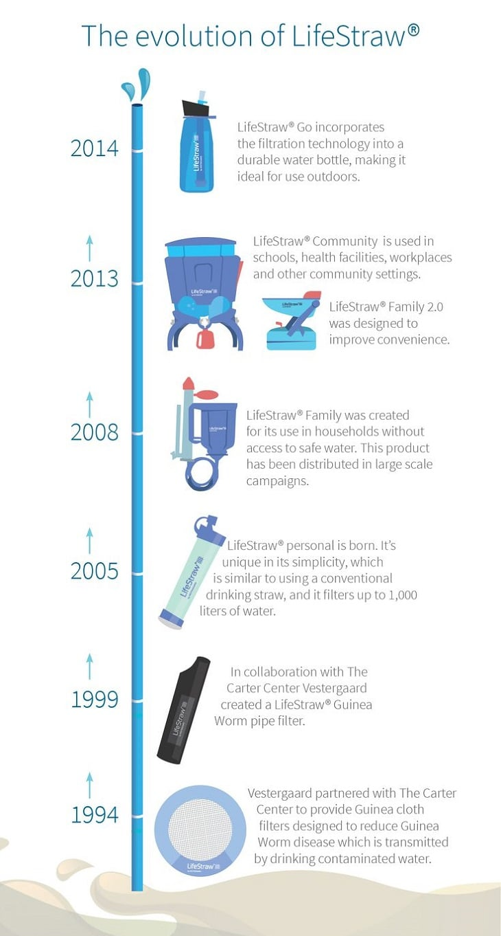 The evolution of LifeStraw