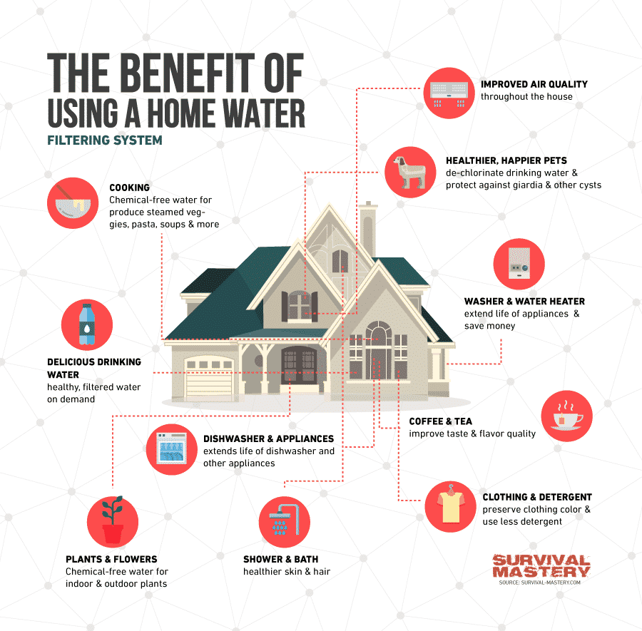 Benefits of using home water infographic