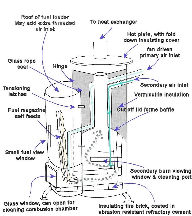 how to build a wood stove  the money