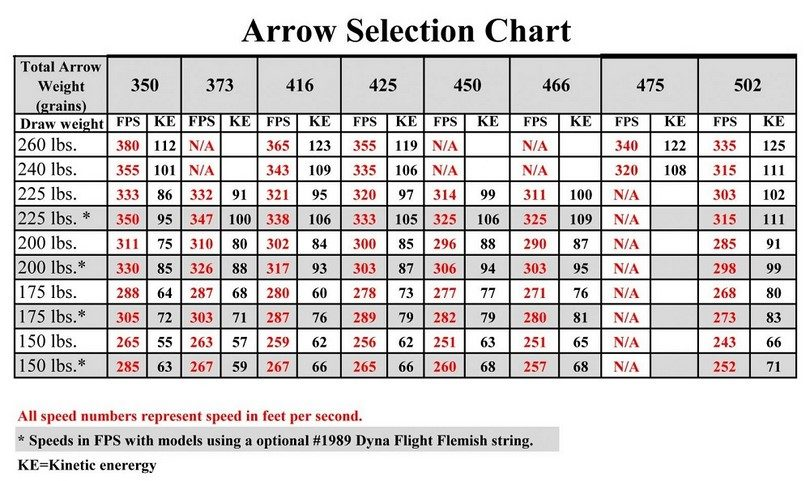 Easton Arrows Size Chart Feradyne Outdoors Is The Manufacturer Of Leading Brands Rage Broadheads Muzzy And Bowfishing