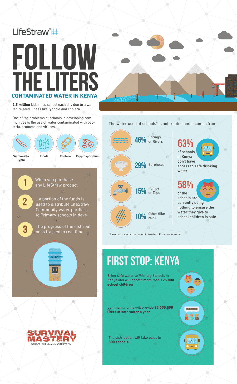 Follow the liters infographic