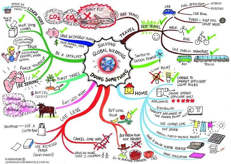Global warming map and planitng