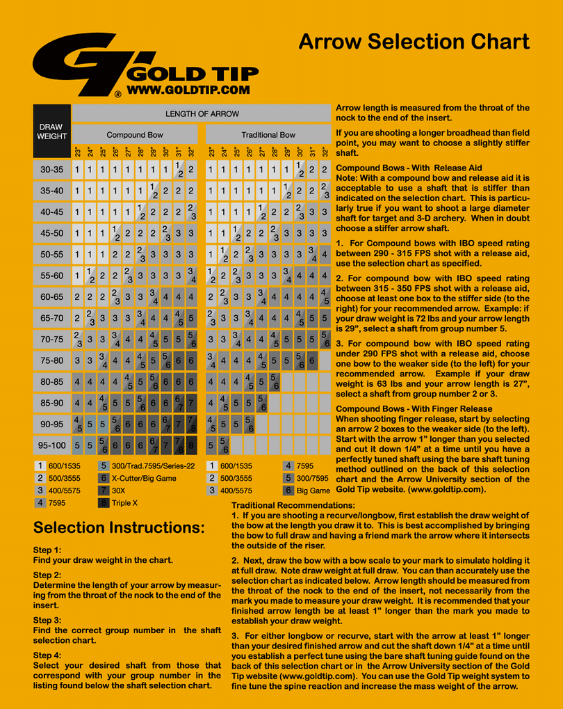 Gold Tip arrow infographic