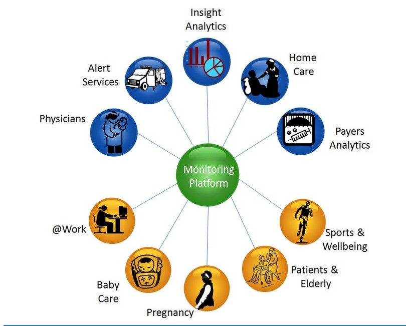 Health monitoring ecosystem