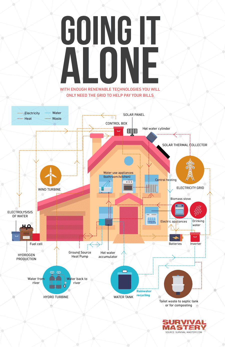 Going it alone infographic