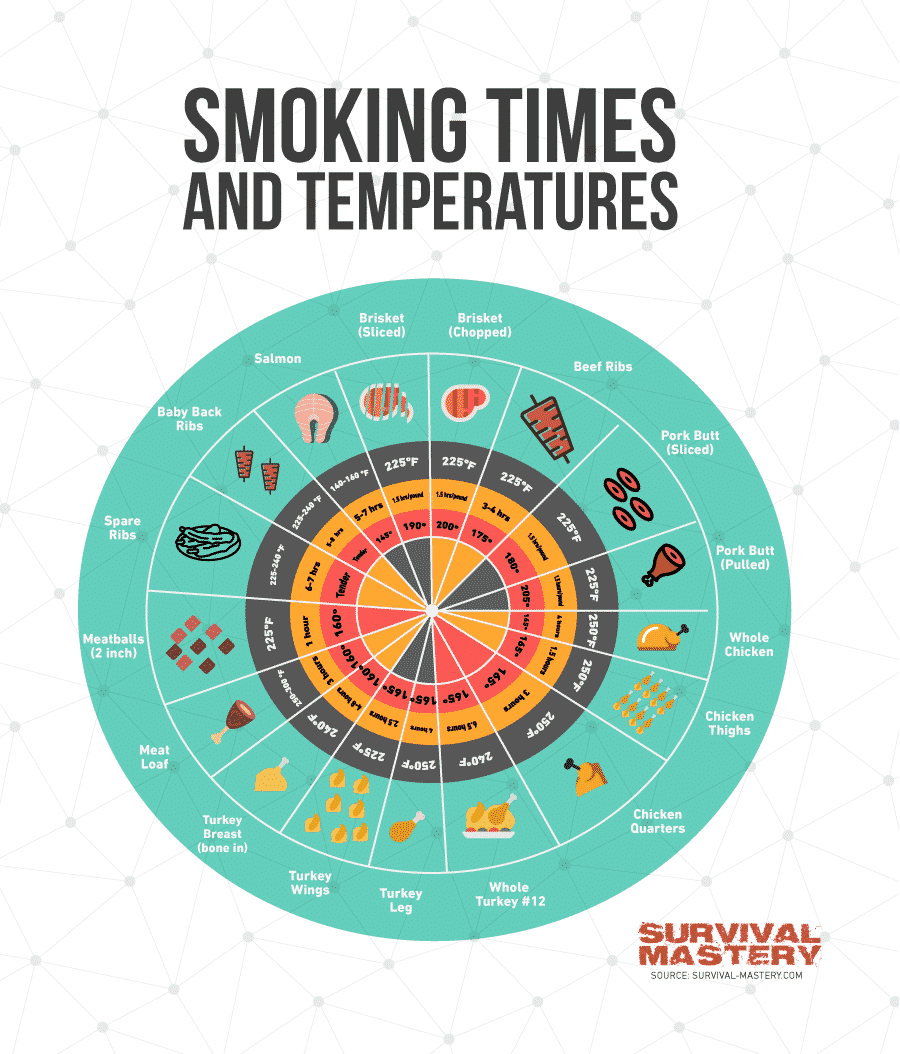 Smoking times and temperature infographic