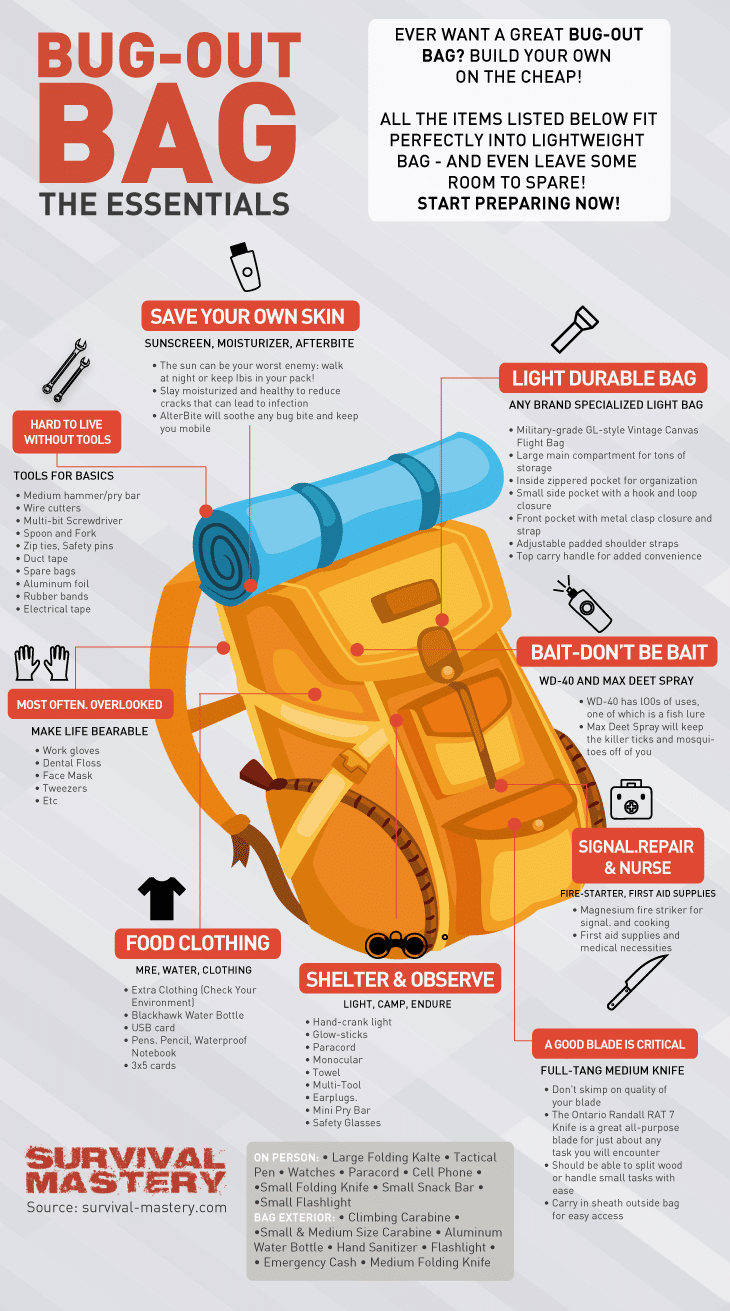 Essentials for bug out bag infographic