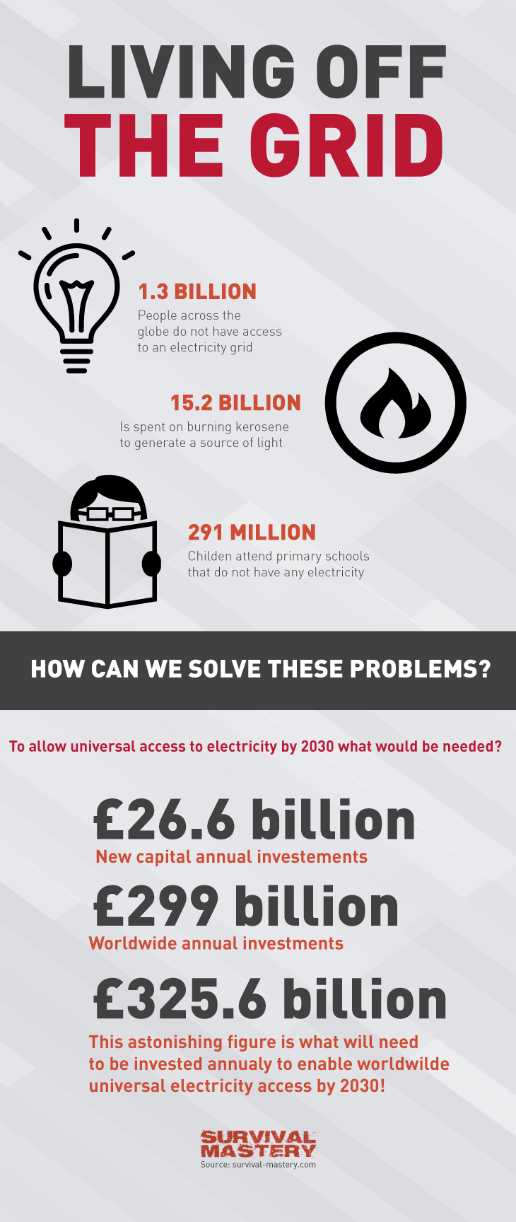 Living of the grid infographic
