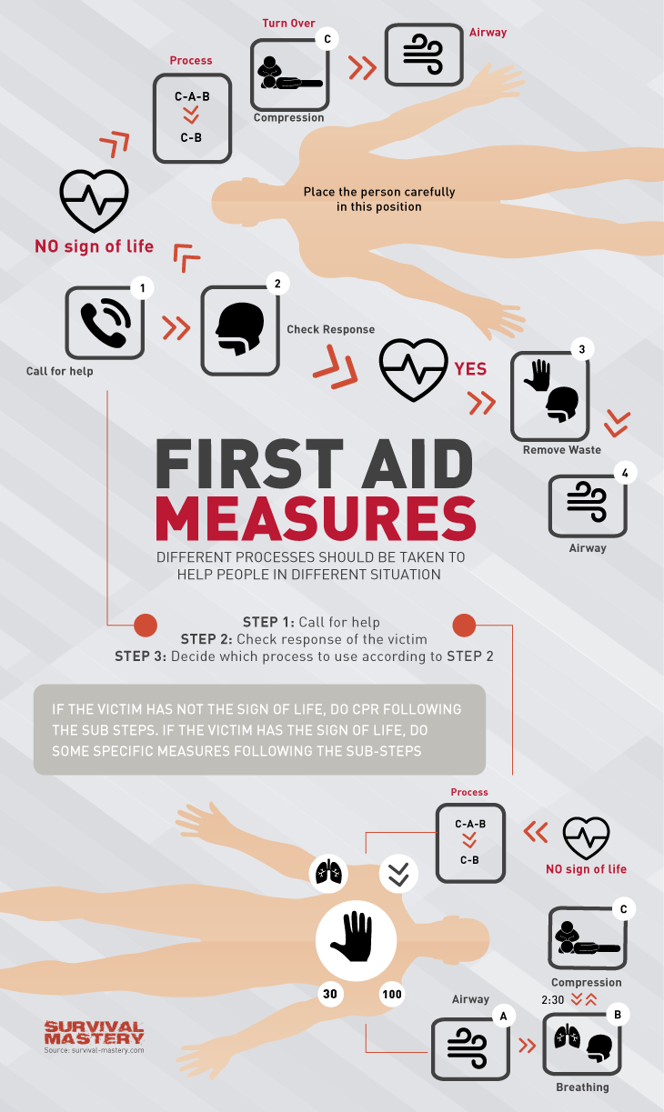 First Aid measures infographic