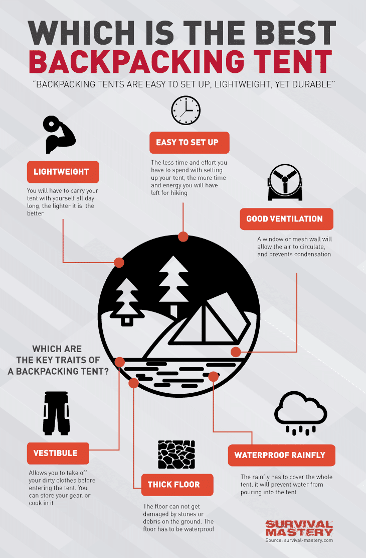 Best backpacking tent infographic