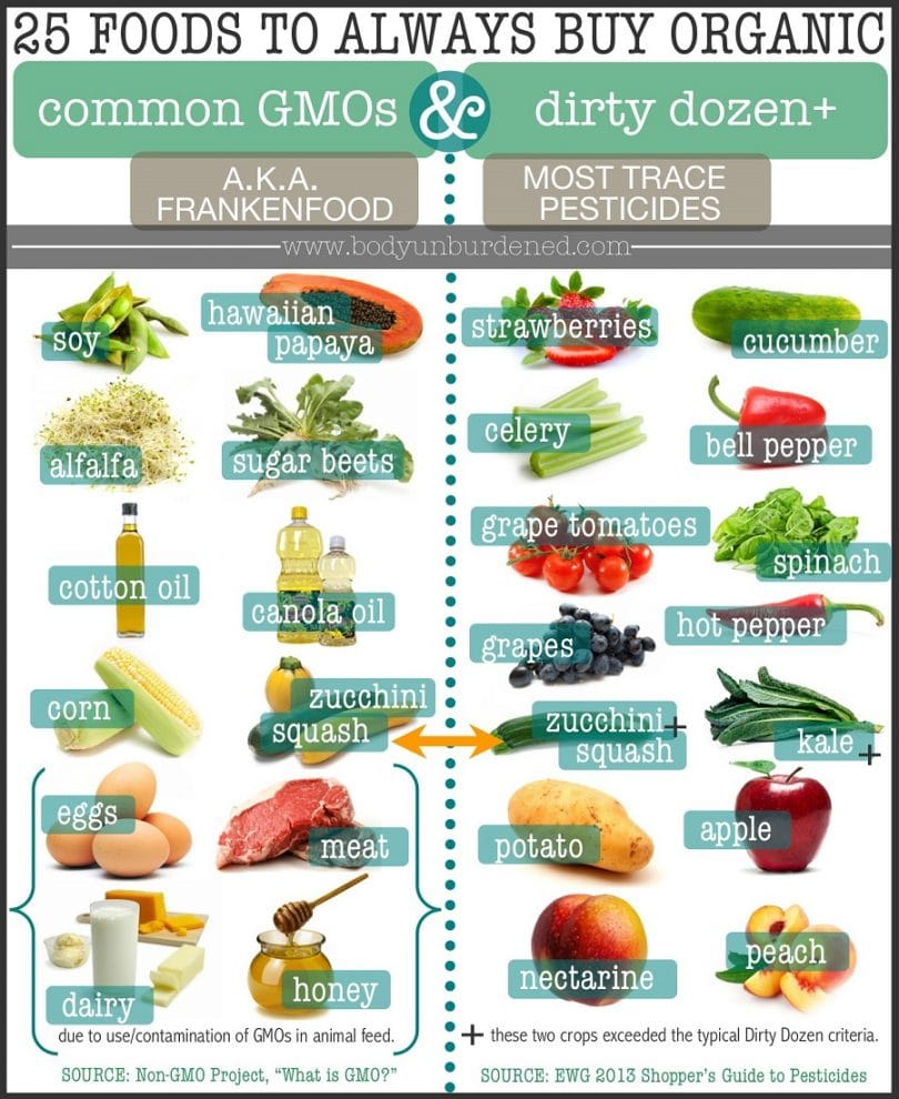 25-foods to always purchase organic