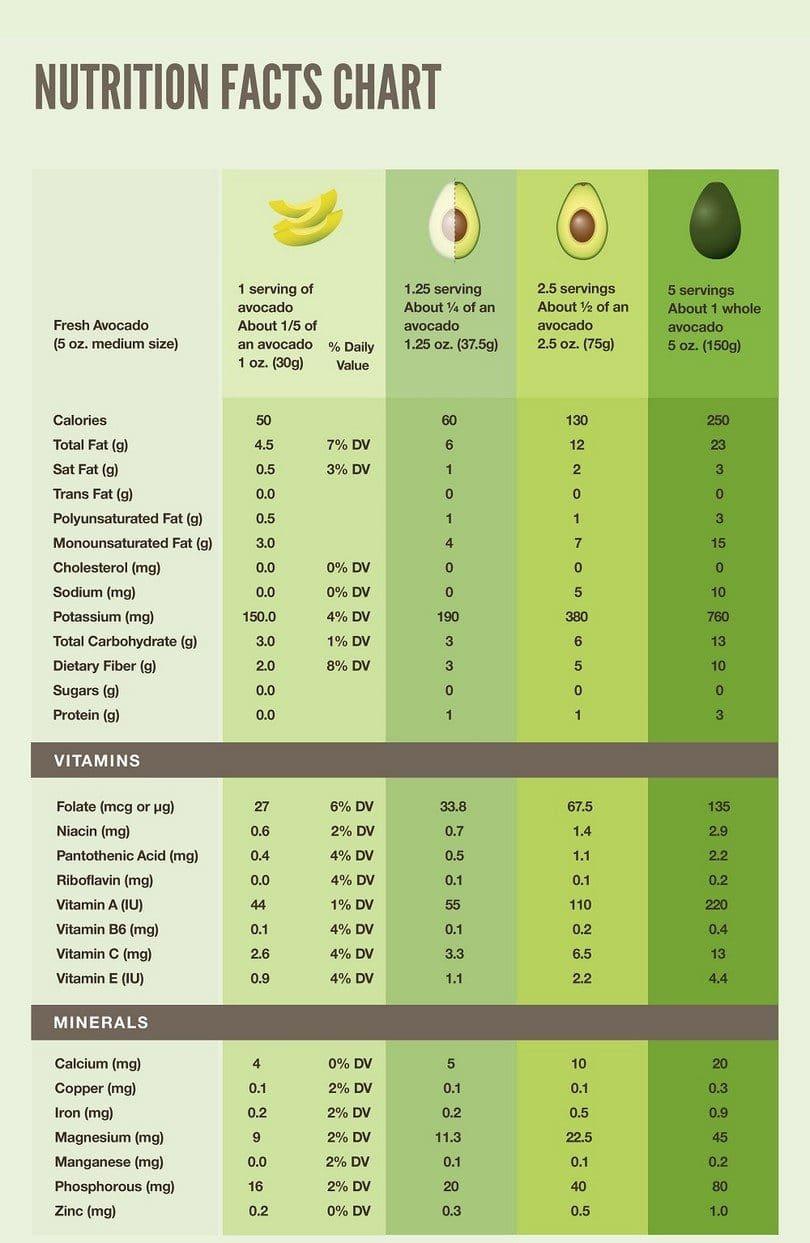 Avocado nutrition chart