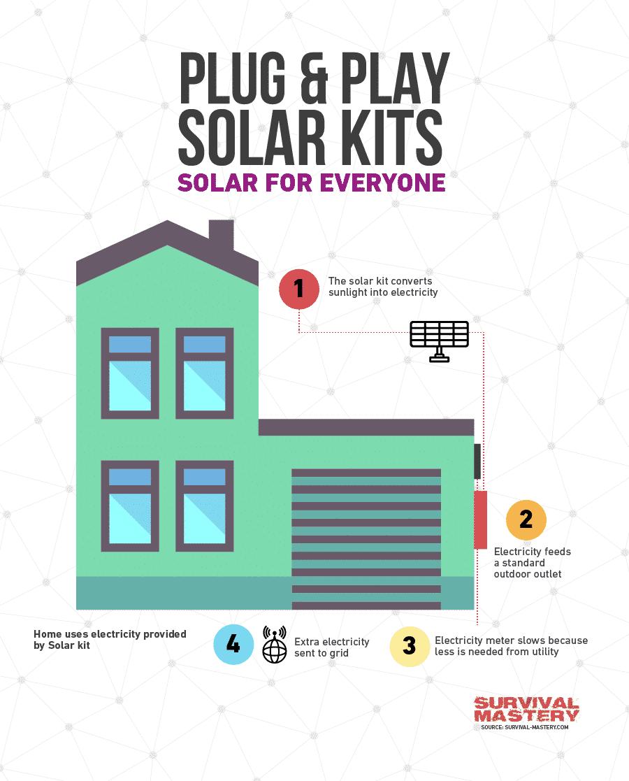 Solar kit infographic