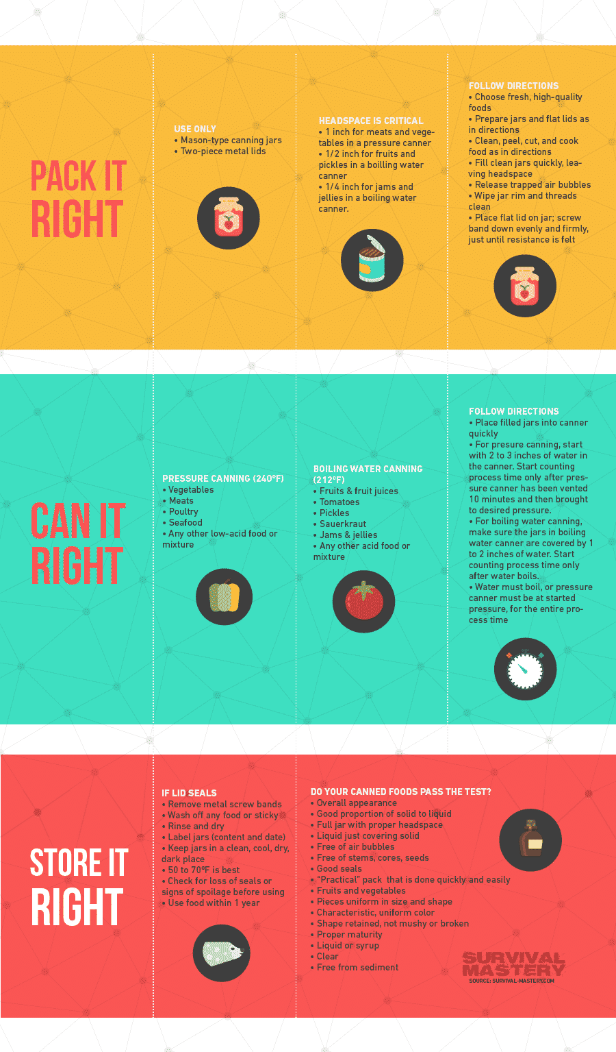 Complete Guide to Home Canning infographic