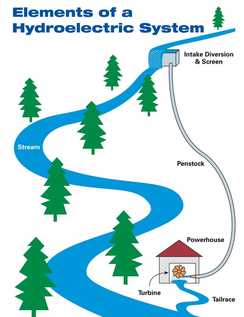 Elements of a hydroelectric system
