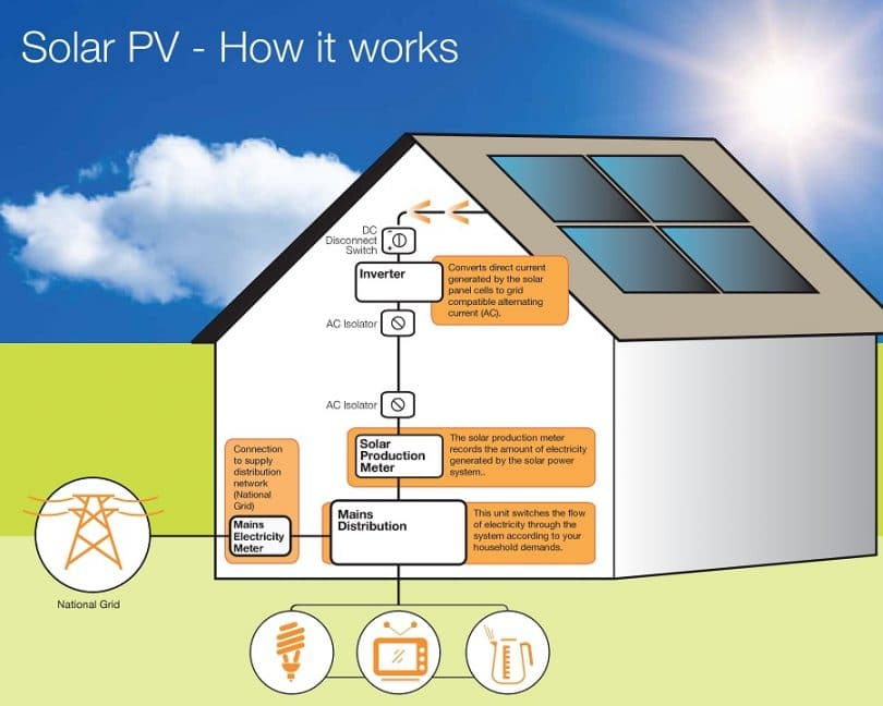 PV how it works