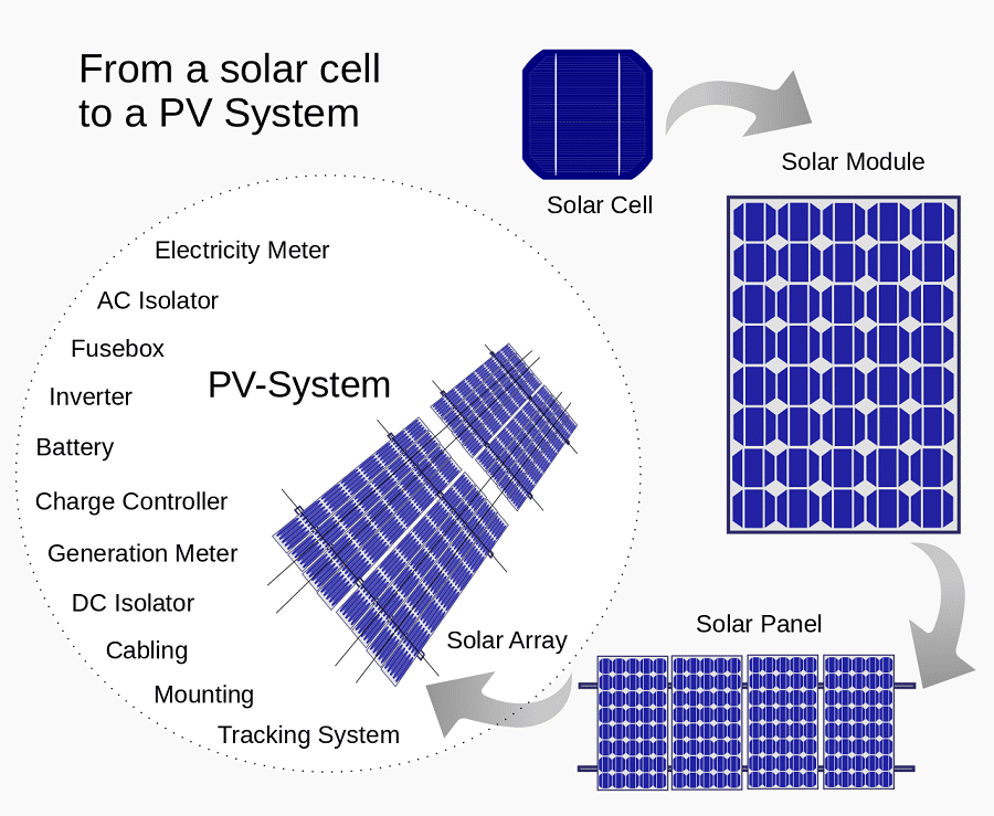 PV modules efficiency