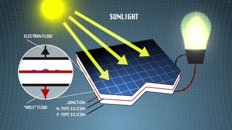 Science behind solar devices
