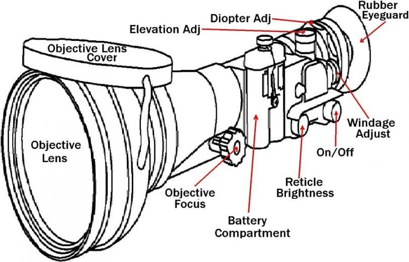 Scope anatomy