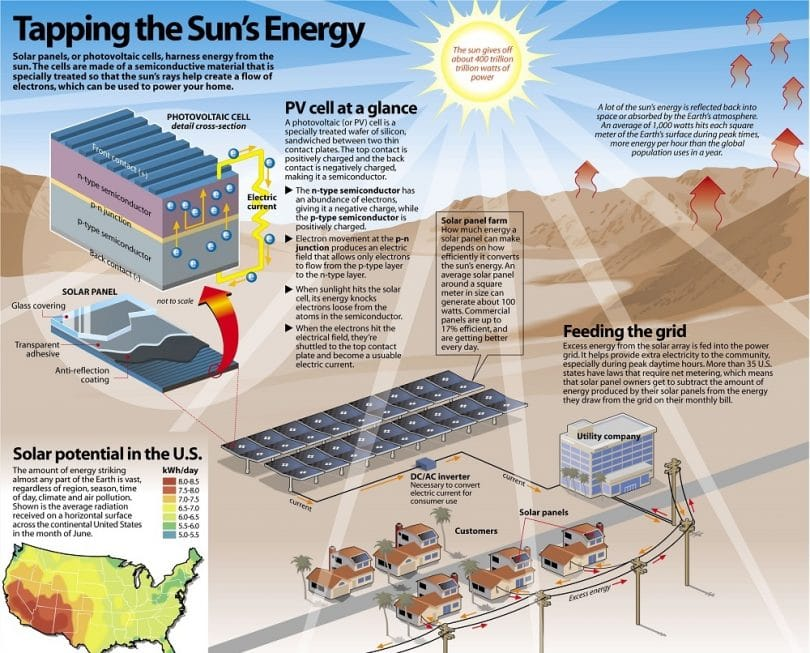 Home Solar Power System: From Modest Kits to Fully Powered Systems