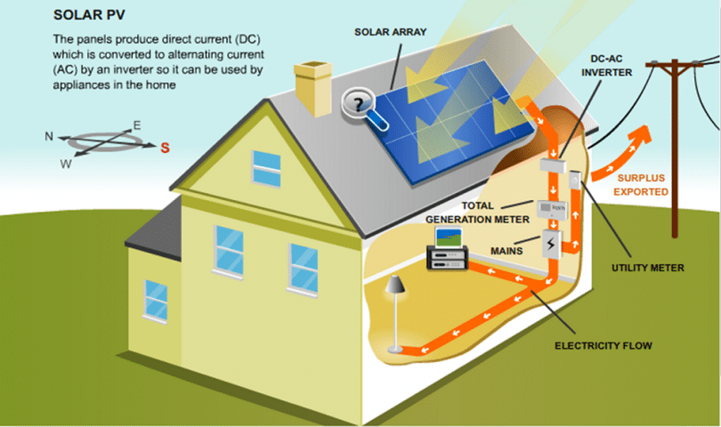 Awesome Solar_pv_diagram. Solar Thermal Panels ...