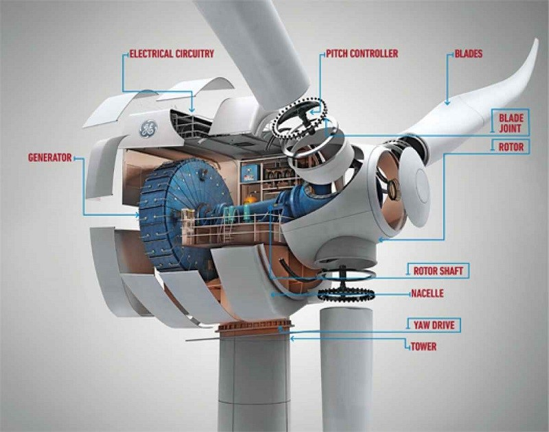 WInd turbine head