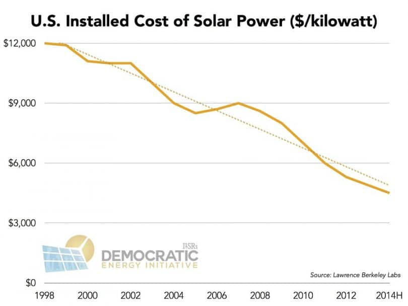 US installed cost of solar power ilsr