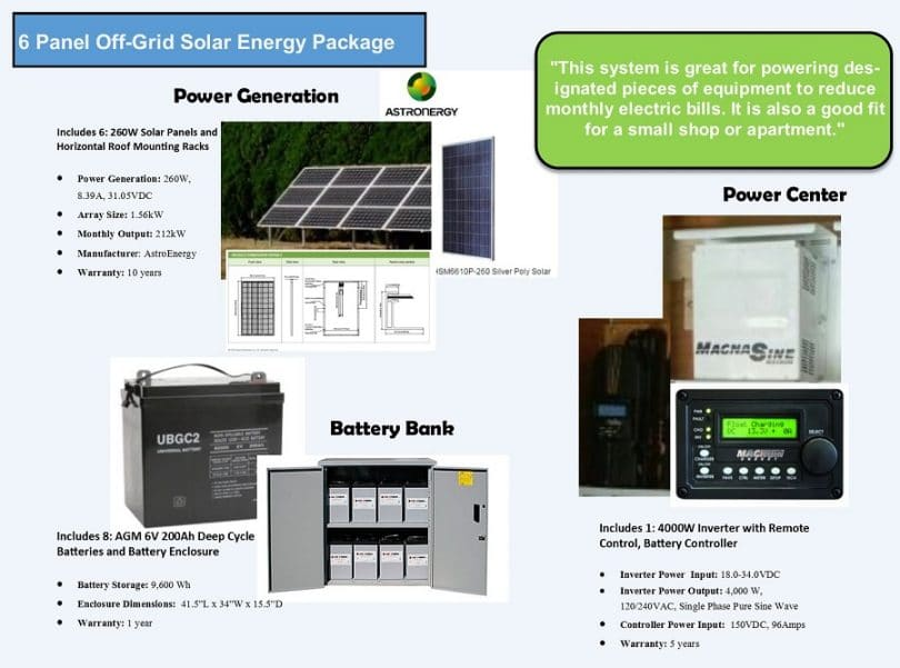 Astronergy medium Solar off-grid Solar power system