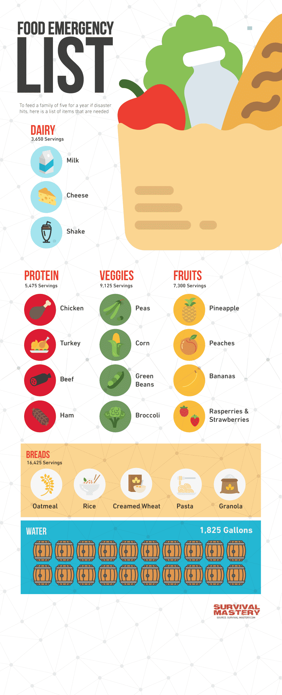 Food emergency list infographic