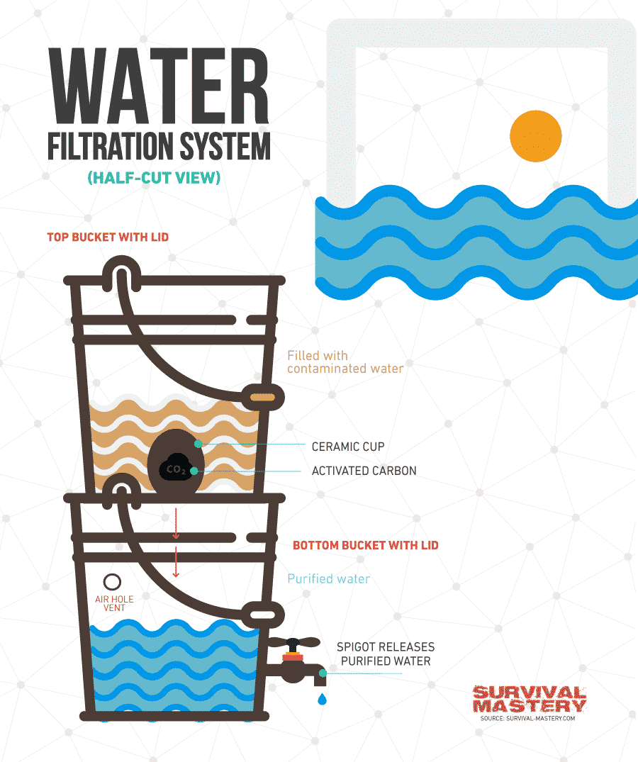 Water filter infographic