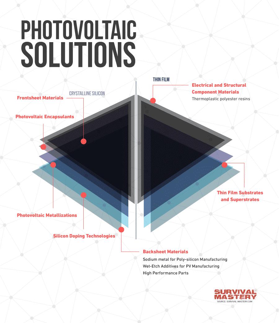 Photovoltaics infographic