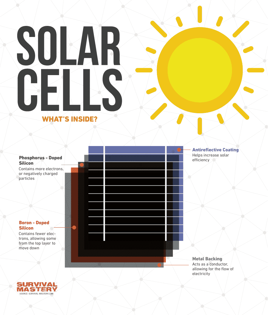 Solar cells inside infographic