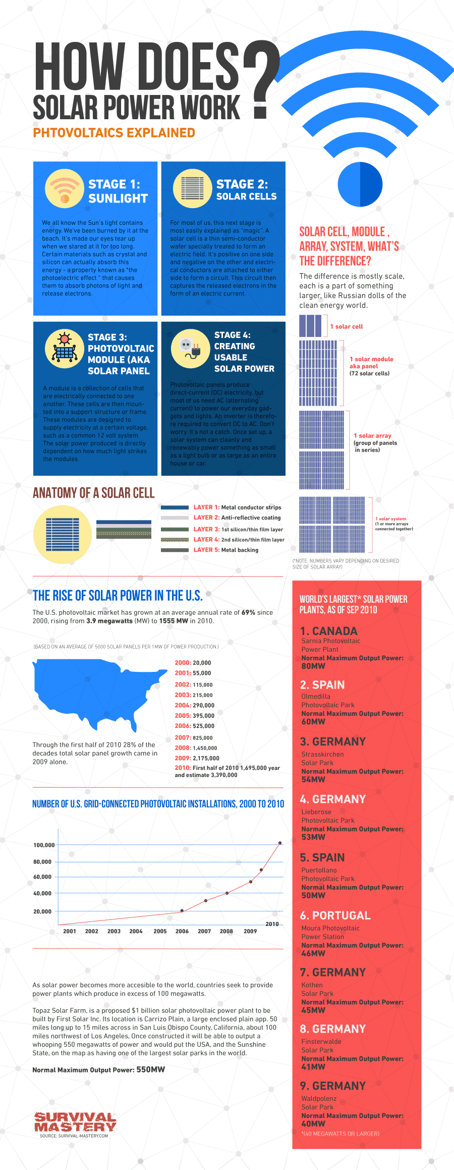 How do solar panels work infographic