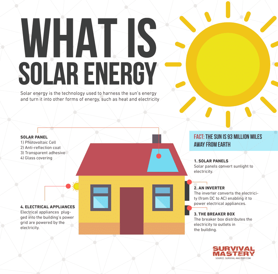 How does solar energy work pros and cons for sustainable for What is solar power for kids