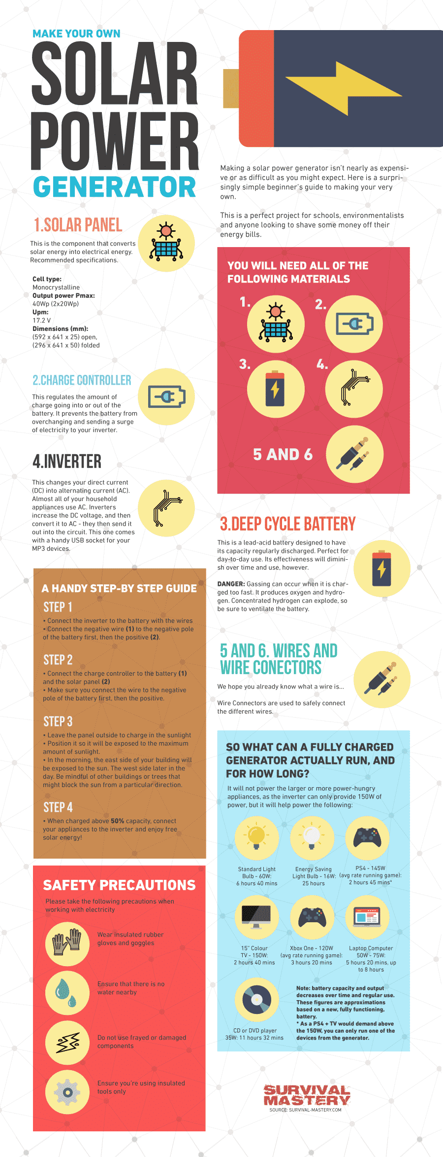How Does Solar Energy Work Pros And Cons For Sustainable Panel Wiring Guide Diy Infographic