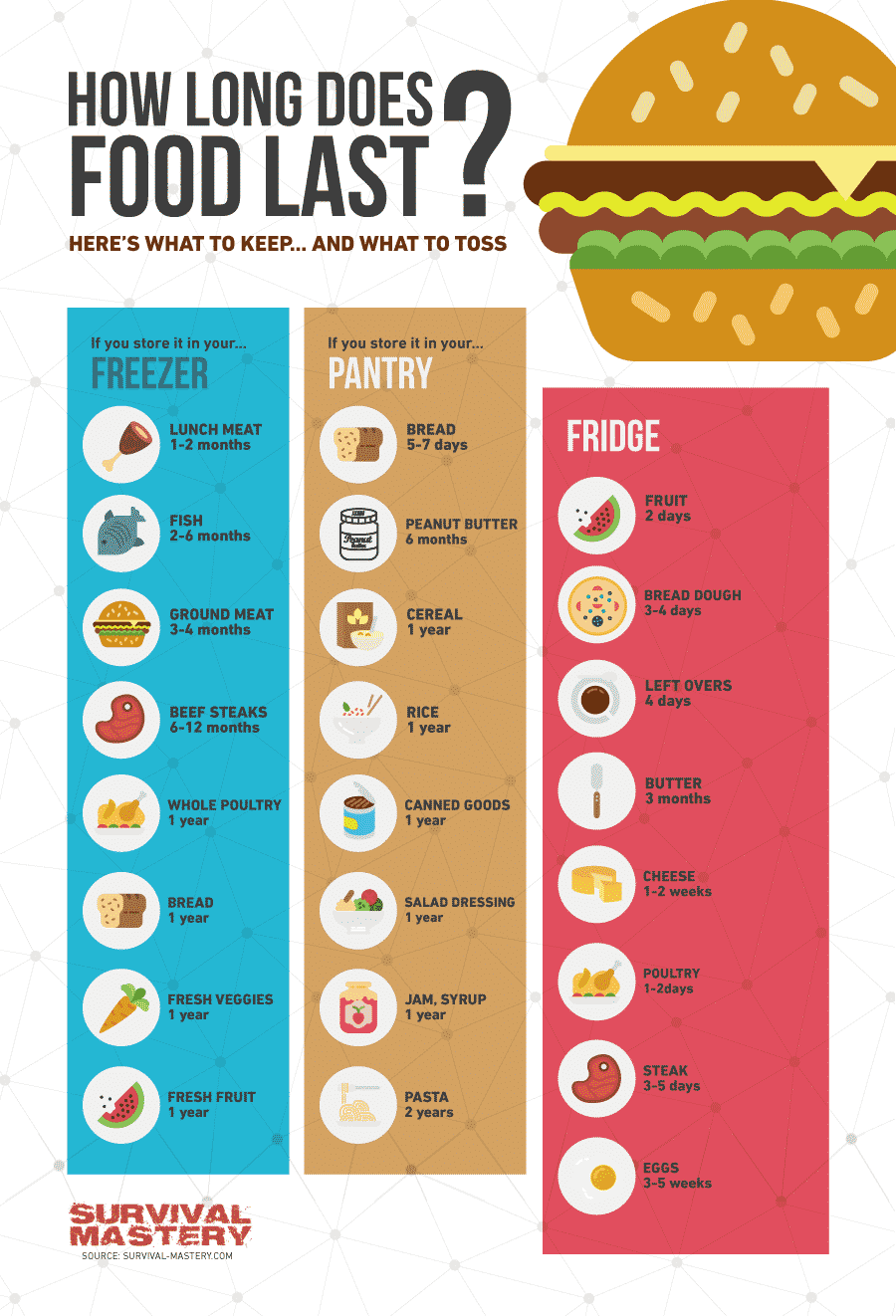 How long does food last infographic