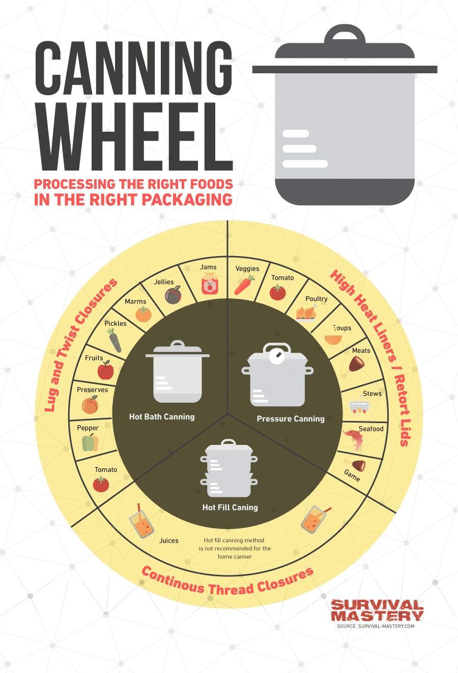 Canning wheel infographic
