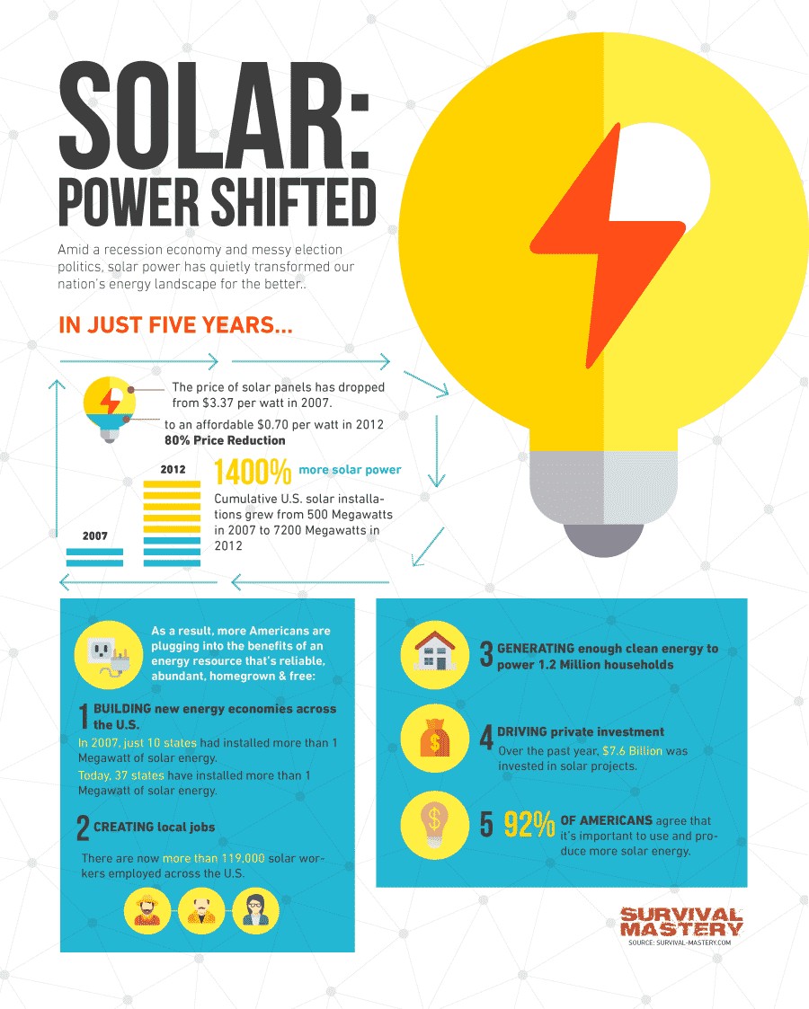Solar power infographic