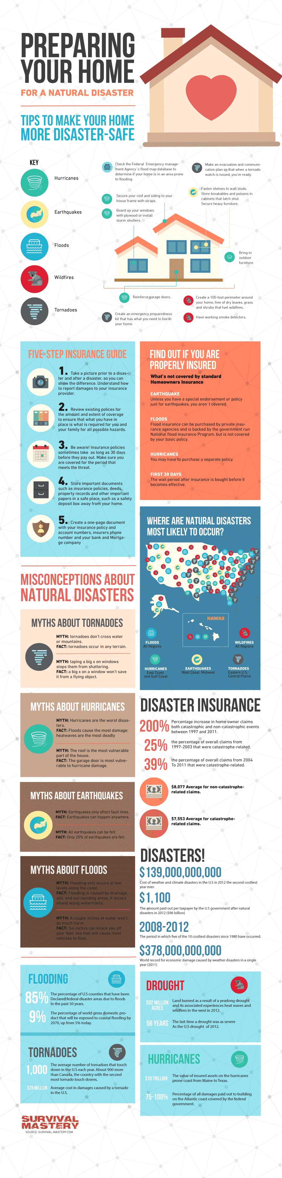 Prepare and Protect Your Home infographic