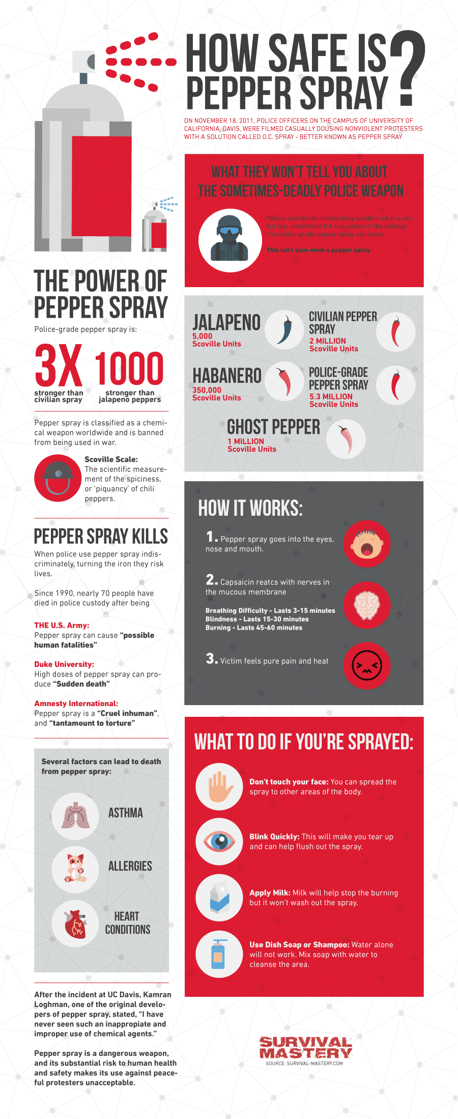 How safe is Pepper-Spray infographic