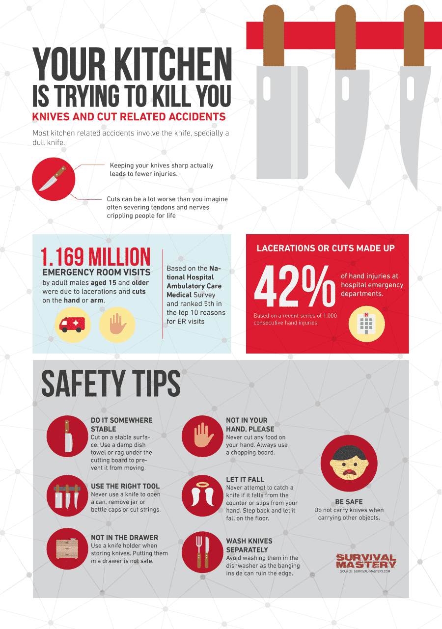 Knife Safety Tips infographic