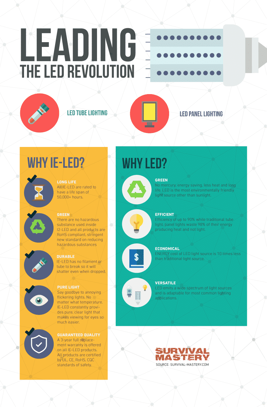 Why LED infographic